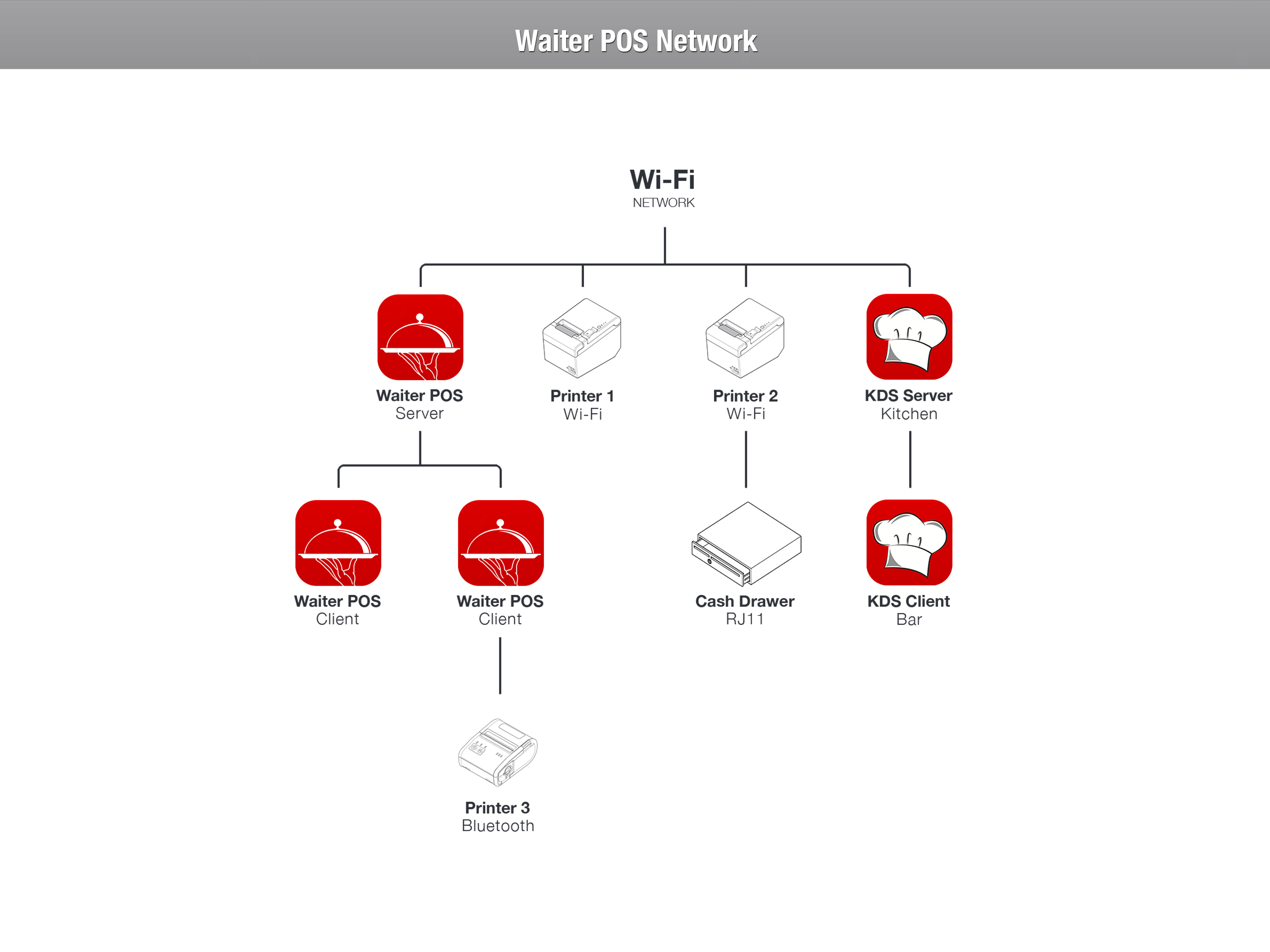 Waiter POS Network<